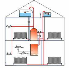sistema-de-radiadores